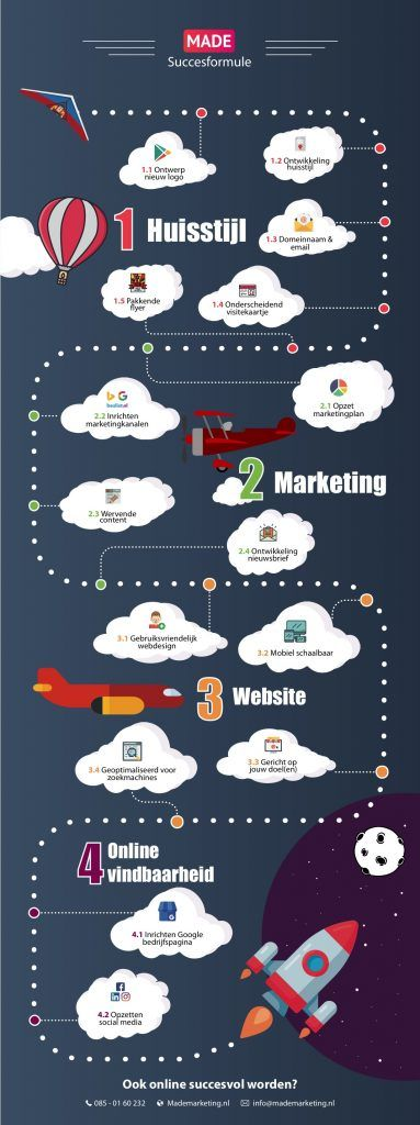 infographic-made-marketing-seo-sea-website-bouwen