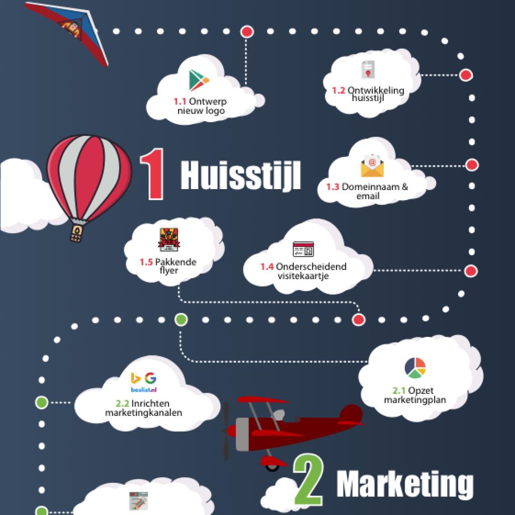 infographic-made-marketing-deel-1-website-bouwen-huisstijl-seo-sea-1024x1024.png